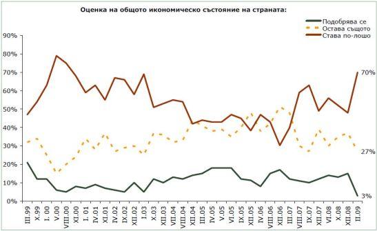Оценка на общото икономическо състояние на страната